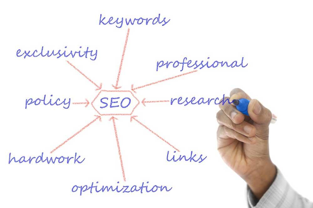 Positionner votre site sur Google